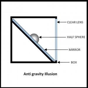 antigrav illusion